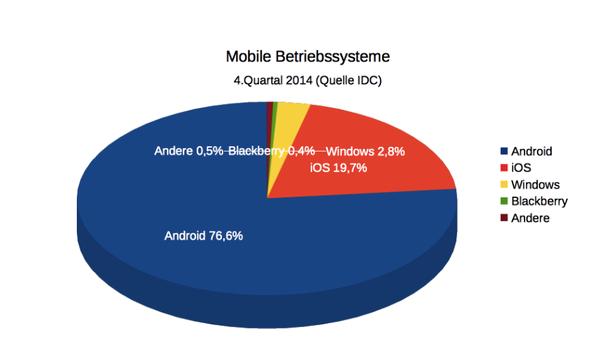 Mobile Betriebssysteme 4.Quartal 2014 (Quelle IDC)