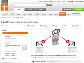 Stiftung Warentest testet E-Mail-Provider: 'Mail-Dienste sehen alles' zum Gratis-Download